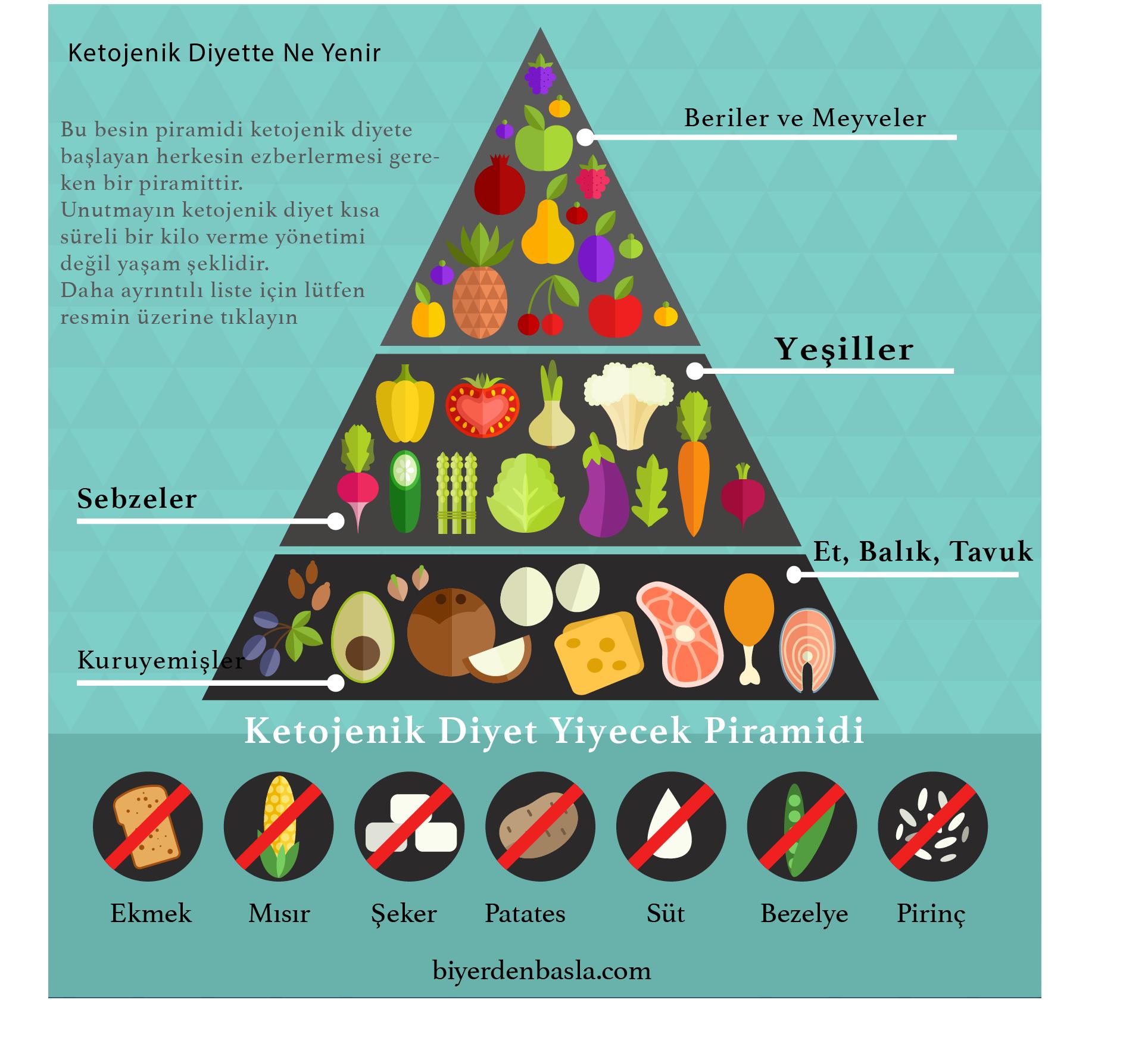 Ketojenik diyet hesaplama ile Etiketlenen Konular 60